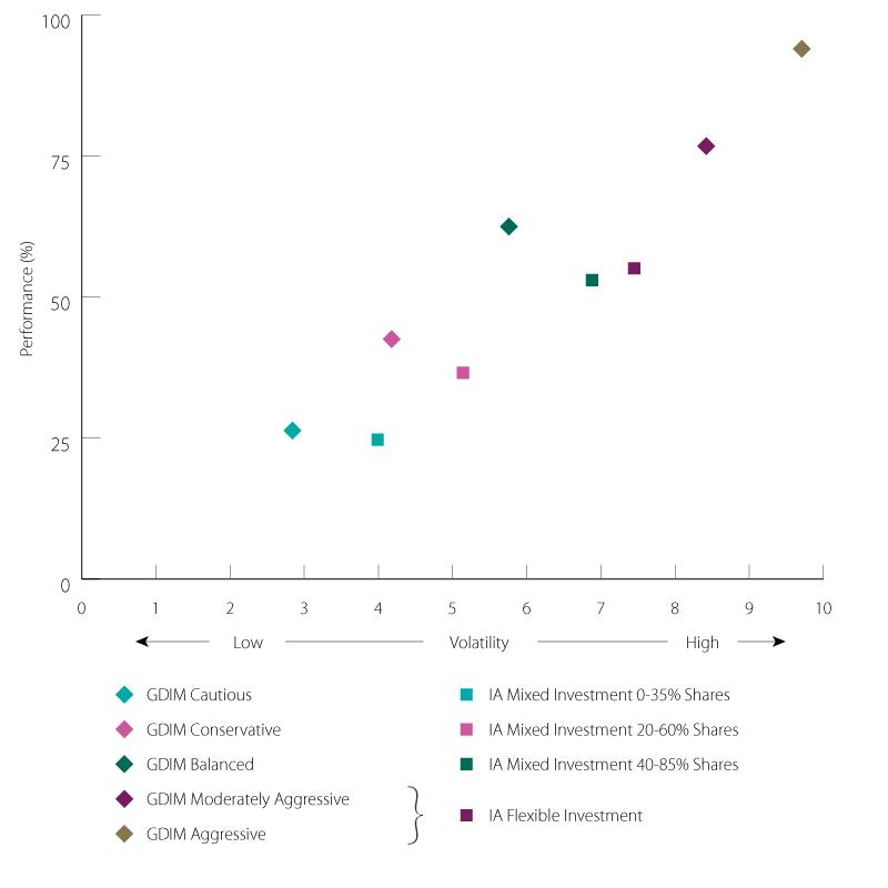 GDIM Risk Adjusted Returns 5 Year Performance