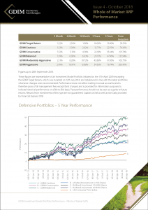 GDIM Investment Model Portfolio Performance October 2018