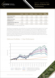 GDIM Whole of Market Passive Performance Insert Q1 2019