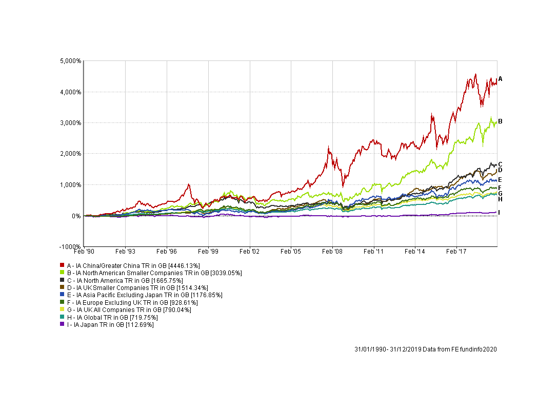 Graph of Percentage growth of equity asset classes since 1st January 1990